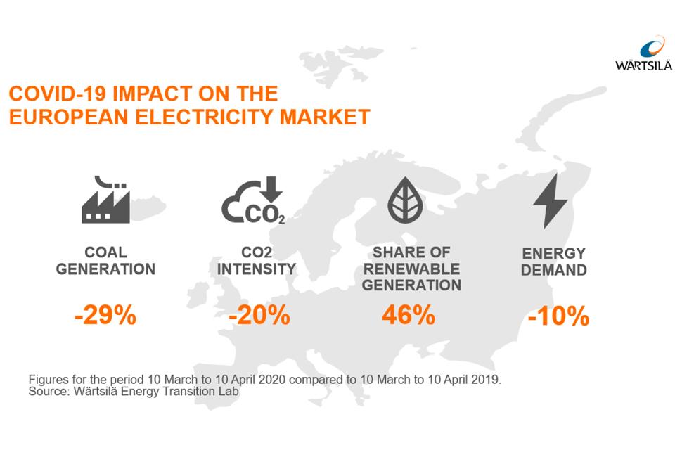 Wärtsilä: Corona crisis can accelerate energy transition by a decade
