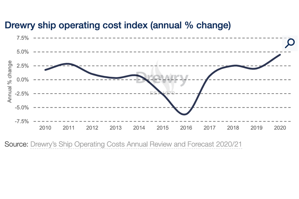 Covid-19 drives up ship operating costs
