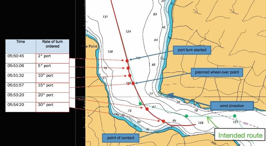 Not challenging the pilot leads to passenger vessel grounding